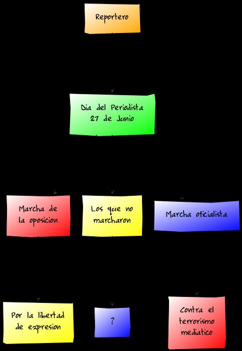 Diagrama 27 de junio