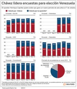 Gráfico de la agencia Reuters